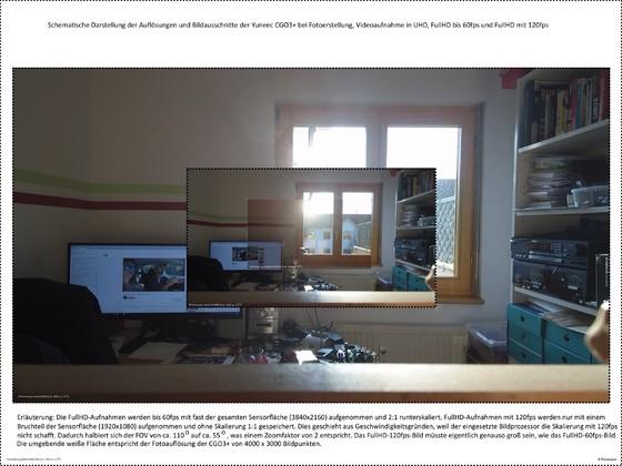 Schematische Darstellung der Auflösungen im Foto- und Videomodus der CGO3+ von Yuneec